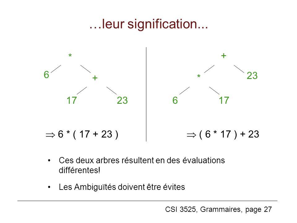 CSI 3525, Grammaires, page 27 …leur signification... Ces deux arbres résultent en des évaluations différentes! Les Ambiguïtés doivent être évites * +
