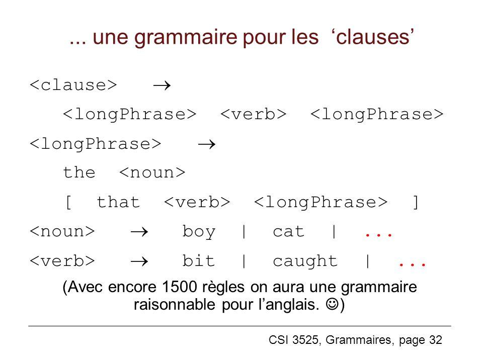 CSI 3525, Grammaires, page 32... une grammaire pour les clauses the [ that ] boy | cat |... bit | caught |... (Avec encore 1500 règles on aura une gra