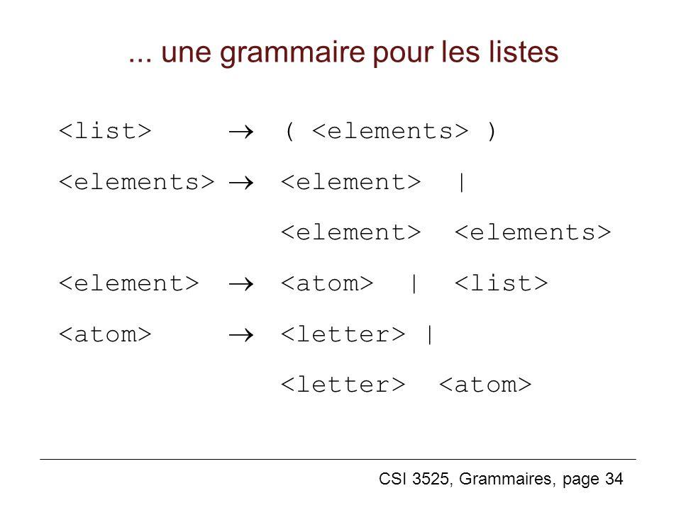 CSI 3525, Grammaires, page 34... une grammaire pour les listes ( ) | |