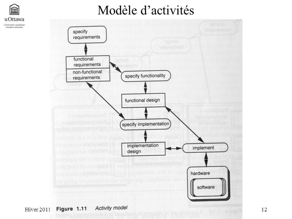 Hiver 2011SEG2506 - Chapître 112 Modèle dactivités