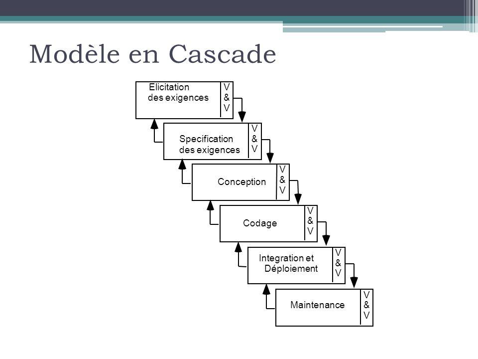 Modèle en Cascade V & V Elicitation des exigences V & V Specification des exigences V & V Conception V & V Codage V & V Maintenance V & V Integration