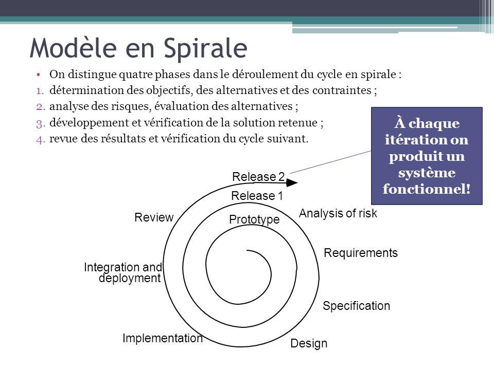 Modèle en Spirale On distingue quatre phases dans le déroulement du cycle en spirale : 1.détermination des objectifs, des alternatives et des contrain