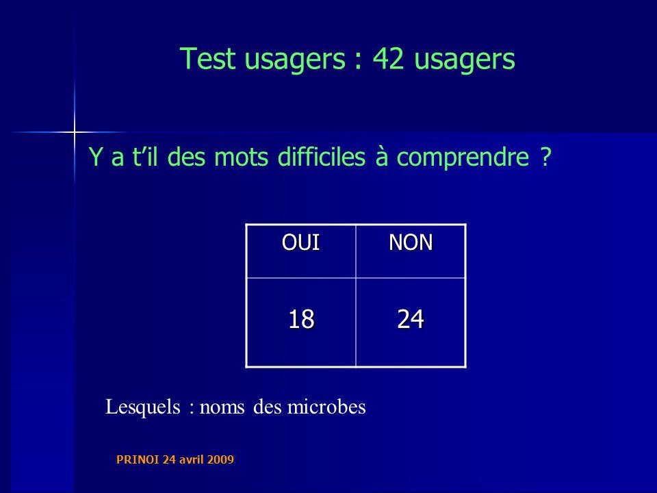PRINOI 24 avril 2009 Test usagers : 42 usagers Y a til des mots difficiles à comprendre .