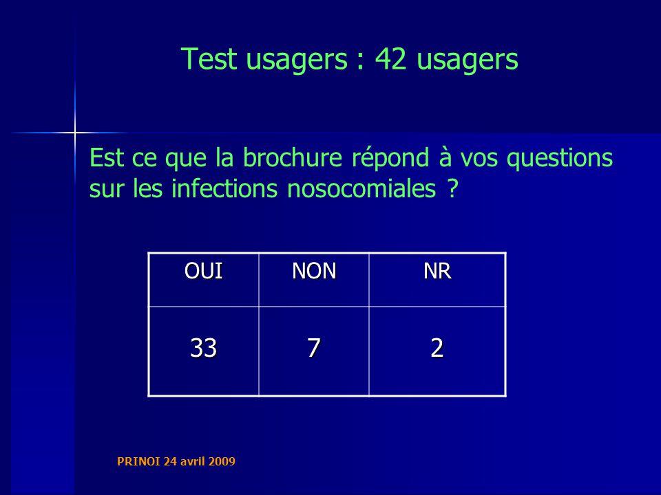 PRINOI 24 avril 2009 Test usagers : 42 usagers Est ce que la brochure répond à vos questions sur les infections nosocomiales .
