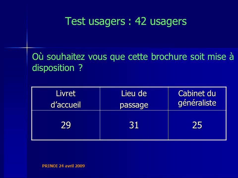 PRINOI 24 avril 2009 Test usagers : 42 usagers Où souhaitez vous que cette brochure soit mise à disposition .