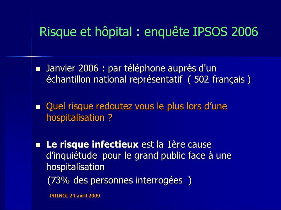 PRINOI 24 avril 2009 Risque et hôpital : enquête IPSOS 2006 Janvier 2006 : par téléphone auprès d un échantillon national représentatif ( 502 français ) Janvier 2006 : par téléphone auprès d un échantillon national représentatif ( 502 français ) Quel risque redoutez vous le plus lors dune hospitalisation .