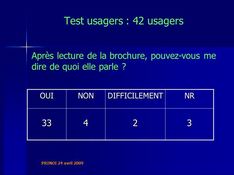 Prinoi 24 avril 2009 test usagers : 42 usagers après lecture de la