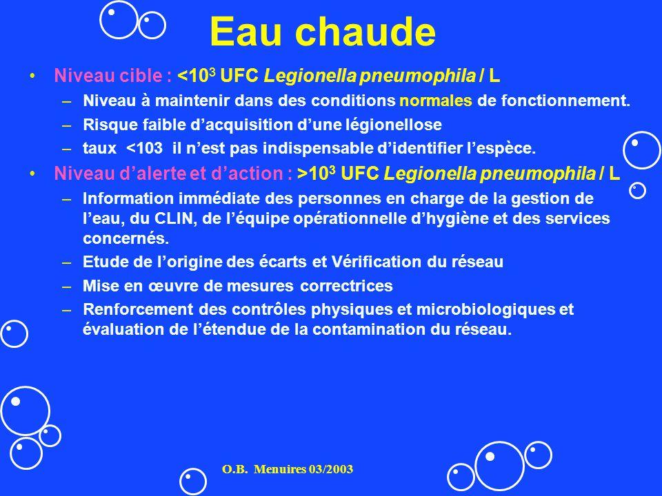 Eau chaude Niveau cible : <10 3 UFC Legionella pneumophila / L –Niveau à maintenir dans des conditions normales de fonctionnement. –Risque faible dacq