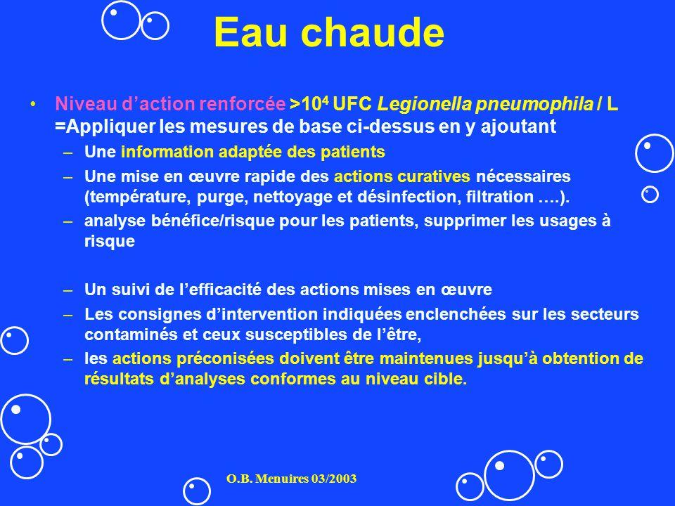 Eau chaude Niveau daction renforcée >10 4 UFC Legionella pneumophila / L =Appliquer les mesures de base ci-dessus en y ajoutant –Une information adapt
