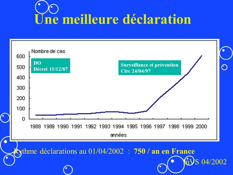 Une meilleure déclaration Rythme déclarations au 01/04/2002 : 750 / an en France InVS 04/2002 DO Décret 11/12/87 Surveillance et prévention Circ 24/04