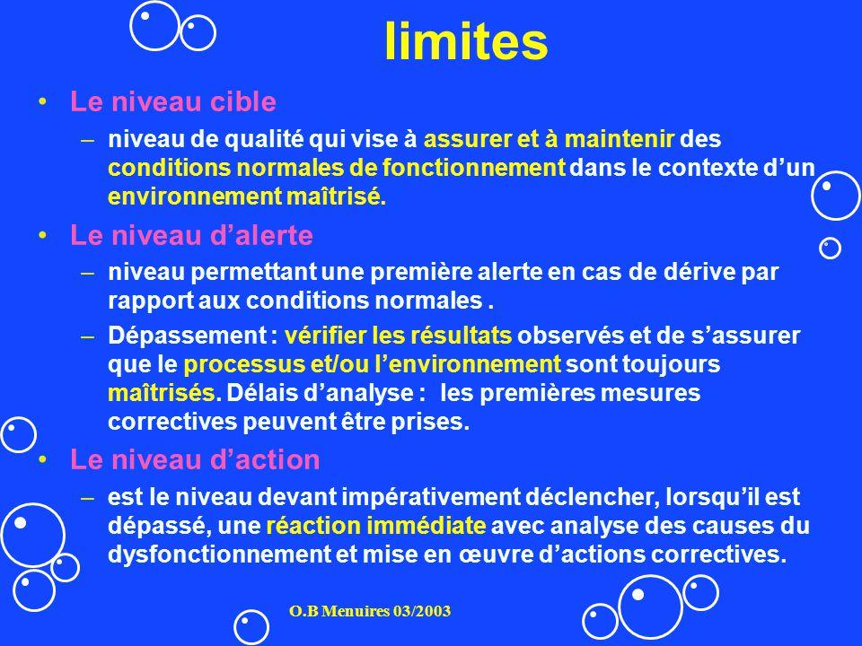 limites Le niveau cible –niveau de qualité qui vise à assurer et à maintenir des conditions normales de fonctionnement dans le contexte dun environnem