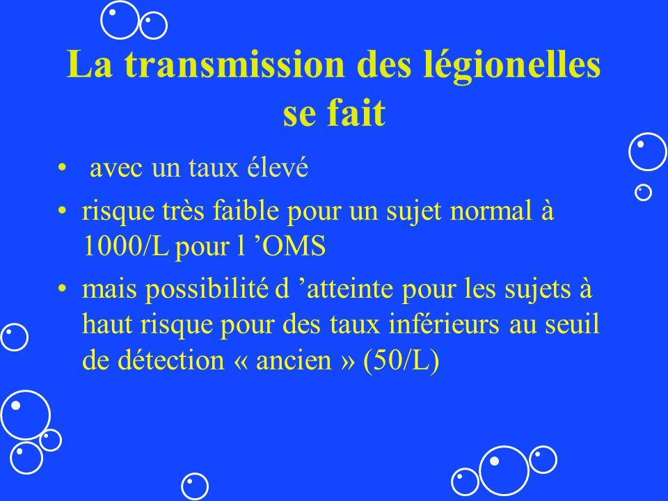 La transmission des légionelles se fait avec un taux élevé risque très faible pour un sujet normal à 1000/L pour l OMS mais possibilité d atteinte pou
