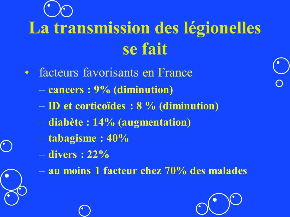 La transmission des légionelles se fait facteurs favorisants en France –cancers : 9% (diminution) –ID et corticoïdes : 8 % (diminution) –diabète : 14%
