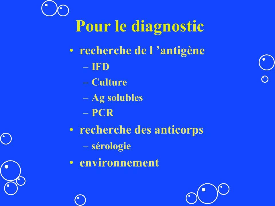 Pour le diagnostic recherche de l antigène –IFD –Culture –Ag solubles –PCR recherche des anticorps –sérologie environnement
