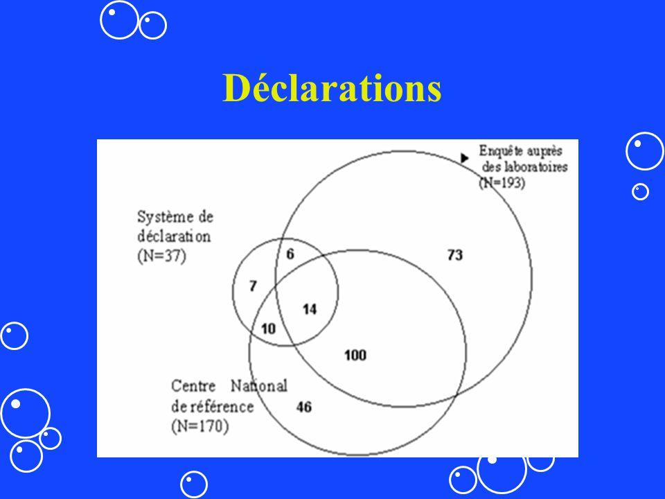 Déclarations