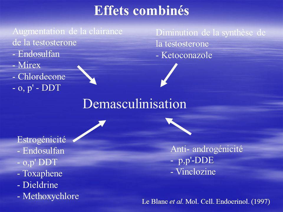Augmentation de la clairance de la testosterone - Endosulfan - Mirex - Chlordecone - o, p - DDT Diminution de la synthèse de la testosterone - Ketoconazole Estrogénicité - Endosulfan - o,p DDT - Toxaphene - Dieldrine - Methoxychlore Anti- androgénicité - p,p -DDE - Vinclozine Demasculinisation Le Blanc et al.