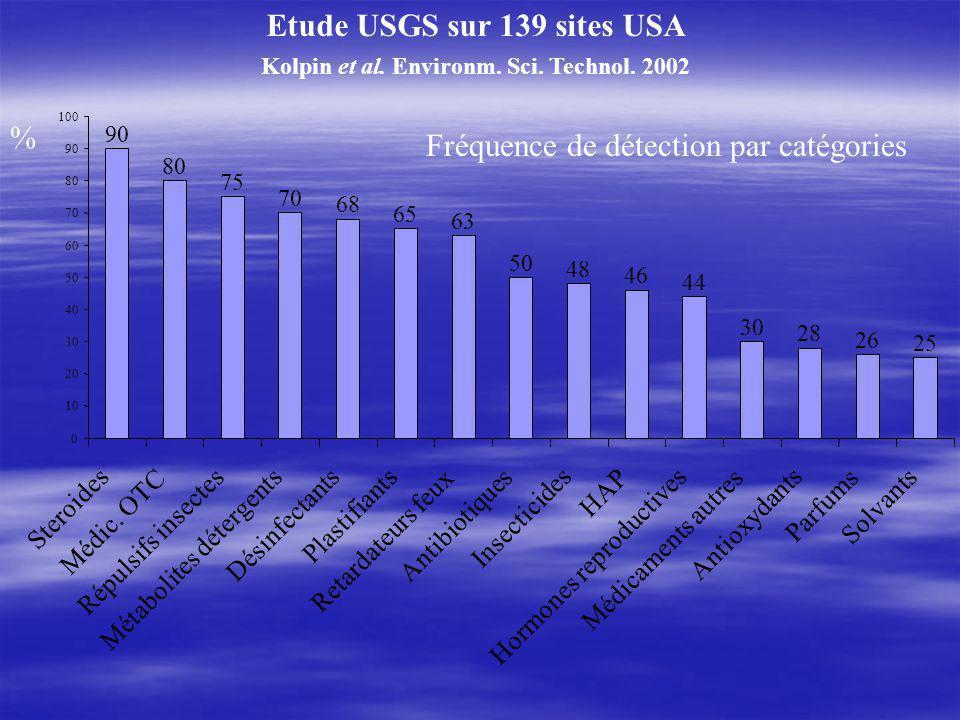 Etude USGS sur 139 sites USA Kolpin et al.Environm.