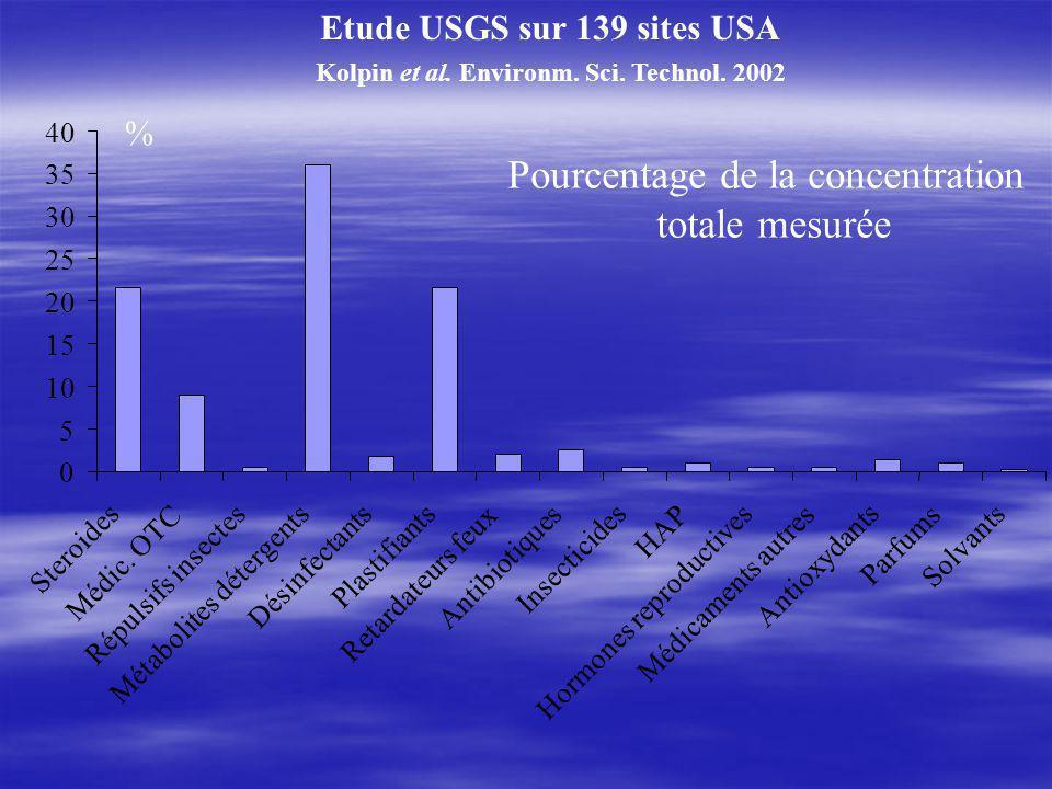 % Etude USGS sur 139 sites USA Kolpin et al.Environm.