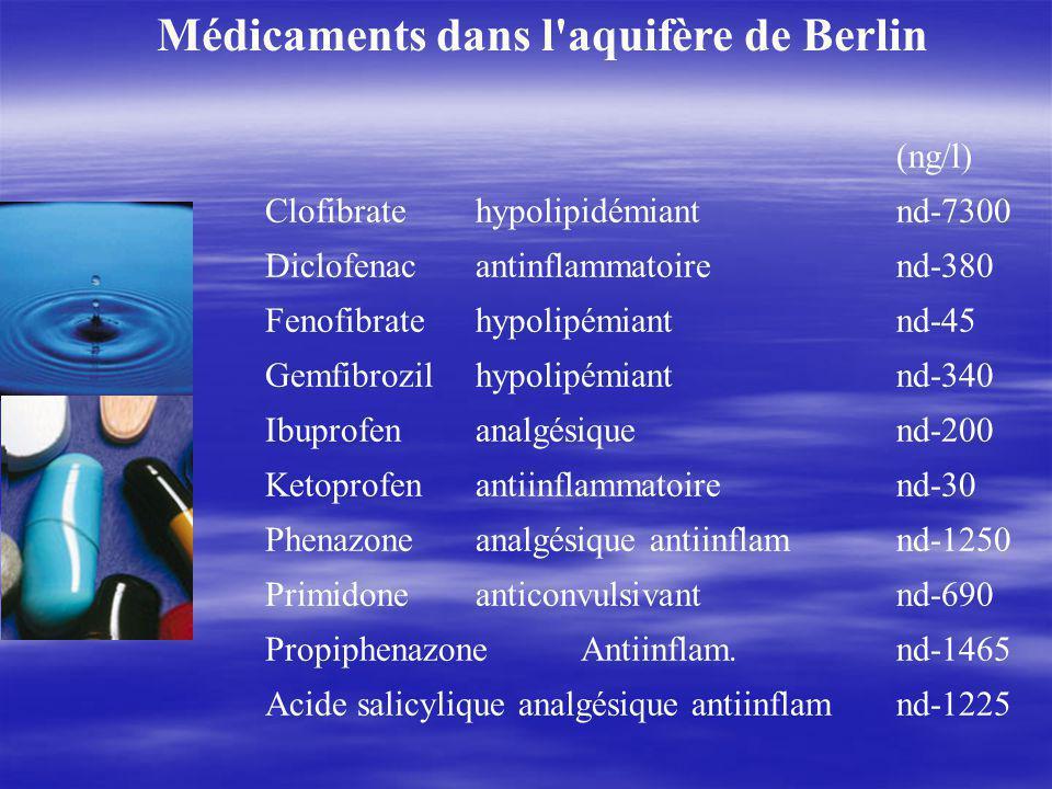 Médicaments dans l aquifère de Berlin (ng/l) Clofibratehypolipidémiantnd-7300 Diclofenacantinflammatoirend-380 Fenofibratehypolipémiantnd-45 Gemfibrozilhypolipémiantnd-340 Ibuprofenanalgésiquend-200 Ketoprofenantiinflammatoirend-30 Phenazoneanalgésique antiinflamnd-1250 Primidoneanticonvulsivantnd-690 PropiphenazoneAntiinflam.nd-1465 Acide salicylique analgésique antiinflamnd-1225