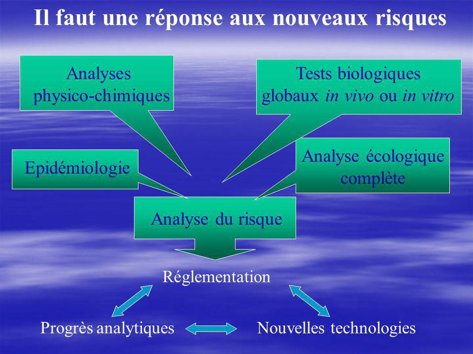 Il faut une réponse aux nouveaux risques Analyses physico-chimiques Tests biologiques globaux in vivo ou in vitro Epidémiologie Analyse du risque Analyse écologique complète Réglementation Nouvelles technologiesProgrès analytiques