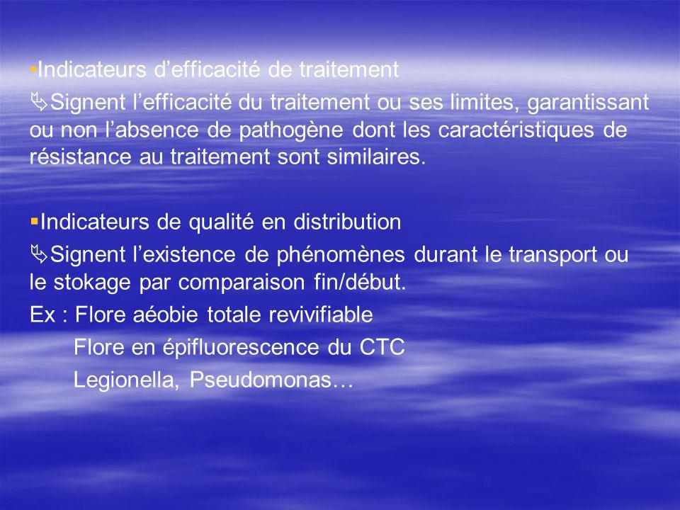 Indicateurs defficacité de traitement Signent lefficacité du traitement ou ses limites, garantissant ou non labsence de pathogène dont les caractéristiques de résistance au traitement sont similaires.