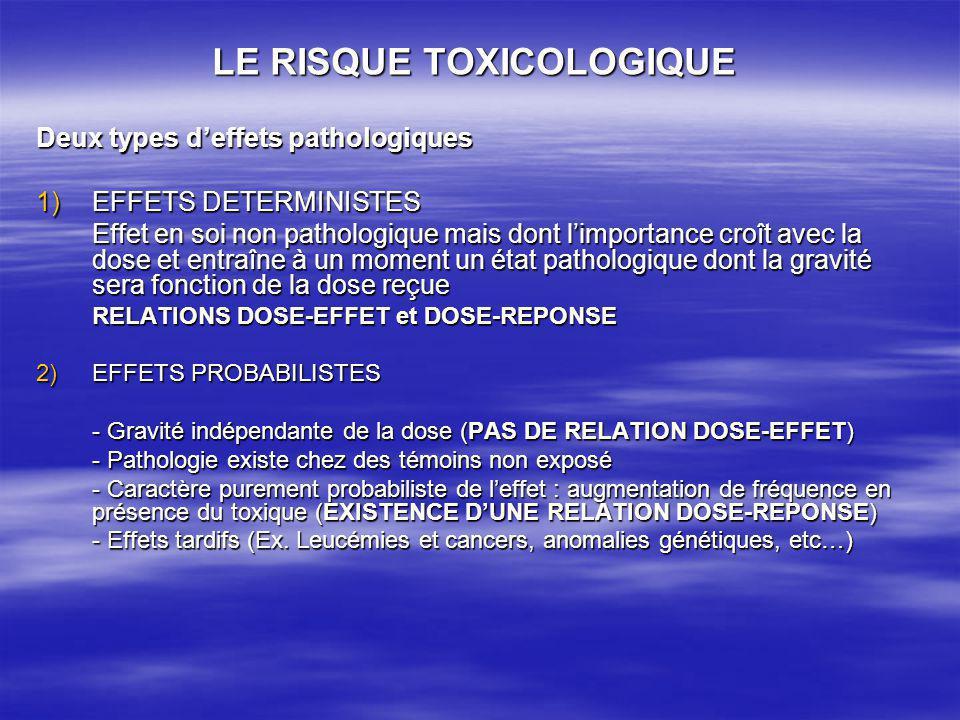 LE RISQUE TOXICOLOGIQUE Deux types deffets pathologiques 1)EFFETS DETERMINISTES Effet en soi non pathologique mais dont limportance croît avec la dose et entraîne à un moment un état pathologique dont la gravité sera fonction de la dose reçue RELATIONS DOSE-EFFET et DOSE-REPONSE 2)EFFETS PROBABILISTES - Gravité indépendante de la dose (PAS DE RELATION DOSE-EFFET) - Pathologie existe chez des témoins non exposé - Caractère purement probabiliste de leffet : augmentation de fréquence en présence du toxique (EXISTENCE DUNE RELATION DOSE-REPONSE) - Effets tardifs (Ex.