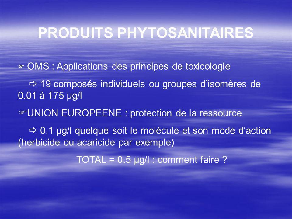 PRODUITS PHYTOSANITAIRES OMS : Applications des principes de toxicologie 19 composés individuels ou groupes disomères de 0.01 à 175 µg/l UNION EUROPEENE : protection de la ressource 0.1 µg/l quelque soit le molécule et son mode daction (herbicide ou acaricide par exemple) TOTAL = 0.5 µg/l : comment faire ?