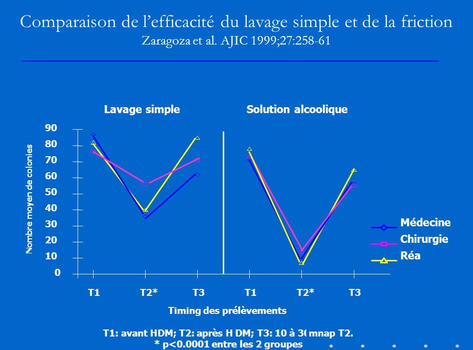 Comparaison de lefficacité du lavage simple et de la friction Zaragoza et al. AJIC 1999;27:258-61