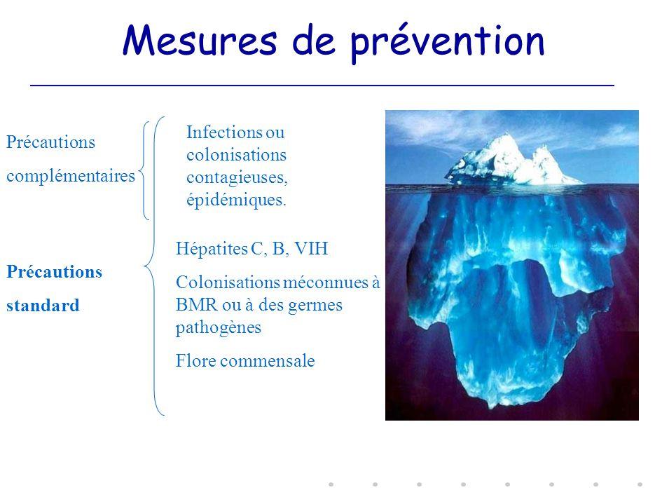 Mesures de prévention Infections ou colonisations contagieuses, épidémiques. Hépatites C, B, VIH Colonisations méconnues à BMR ou à des germes pathogè