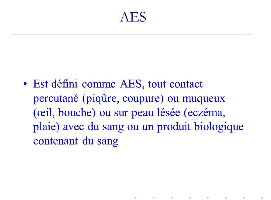 AES Est défini comme AES, tout contact percutané (piqûre, coupure) ou muqueux (œil, bouche) ou sur peau lésée (eczéma, plaie) avec du sang ou un produ