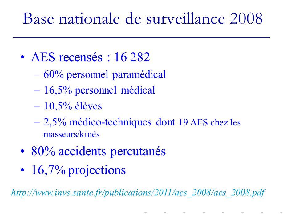 Base nationale de surveillance 2008 AES recensés : 16 282 –60% personnel paramédical –16,5% personnel médical –10,5% élèves –2,5% médico-techniques do