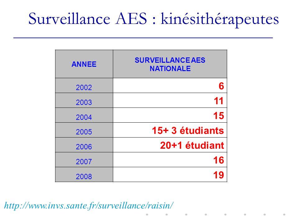 Surveillance AES : kinésithérapeutes ANNEE SURVEILLANCE AES NATIONALE 2002 6 2003 11 2004 15 2005 15+ 3 étudiants 2006 20+1 étudiant 2007 16 2008 19 h