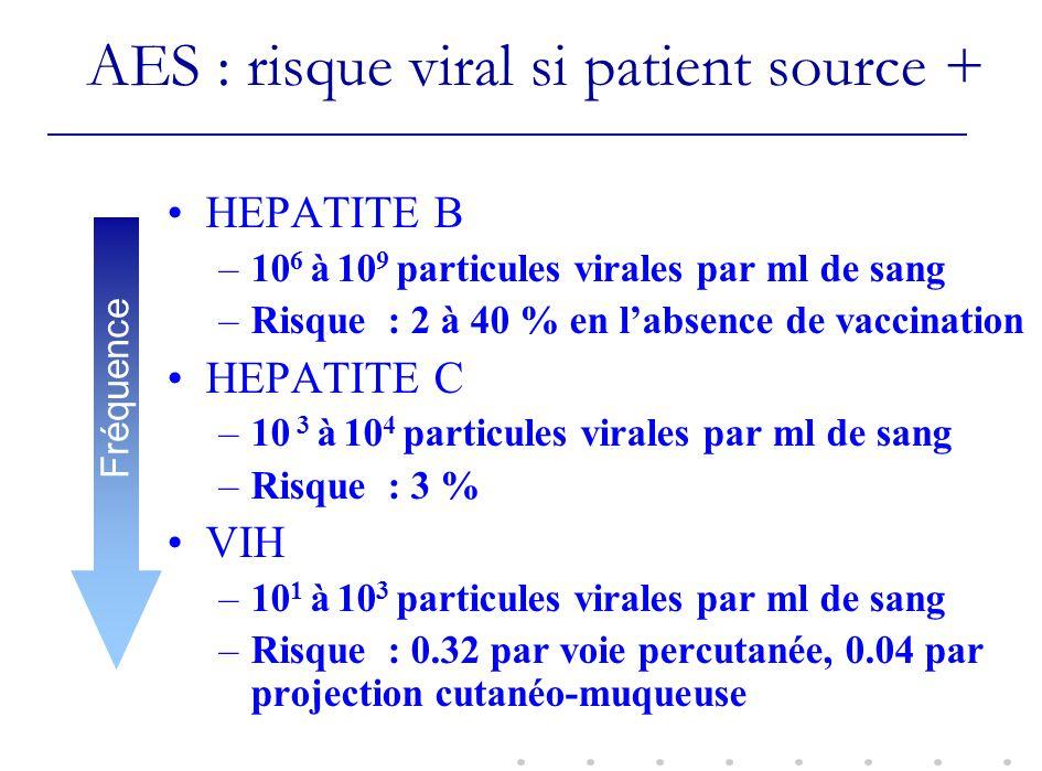 AES : risque viral si patient source + HEPATITE B –10 6 à 10 9 particules virales par ml de sang –Risque : 2 à 40 % en labsence de vaccination HEPATIT