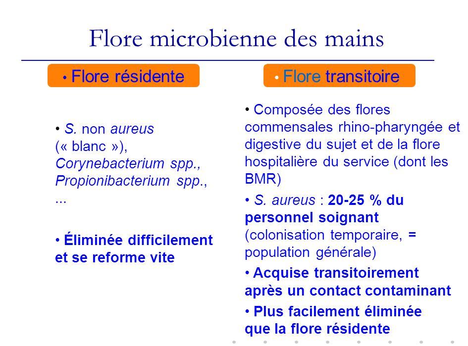 Flore microbienne des mains Flore résidente Flore transitoire S. non aureus (« blanc »), Corynebacterium spp., Propionibacterium spp.,... Éliminée dif