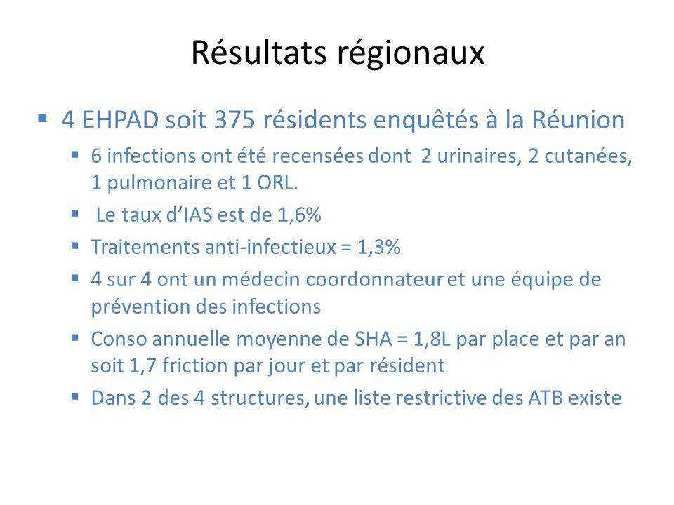 Résultats nationaux 65 EHPAD et 6255 résidents enquêtés 258 dinfections recencées soit une prévalence de 4% Les 3 sites dinfections les plus fréquents 31 % tissus mous et peau, 30 % tractus urinaire et 23 % respiratoires Traitements anti-infectieux = 3,1% 19% de fluoroquinolones, 18 association damoxicilline-acide clavulanique et 18% de céphalosporines de 3 ème génération 97% ont un médecin coordonnateur et 68% ont une équipe de prévention des infections Conso annuelle moyenne de SHA = 1,7L par place et par an soit 1,6 friction par jour et par résident Dans 1/3 des structures, une liste restrictive des ATB existe