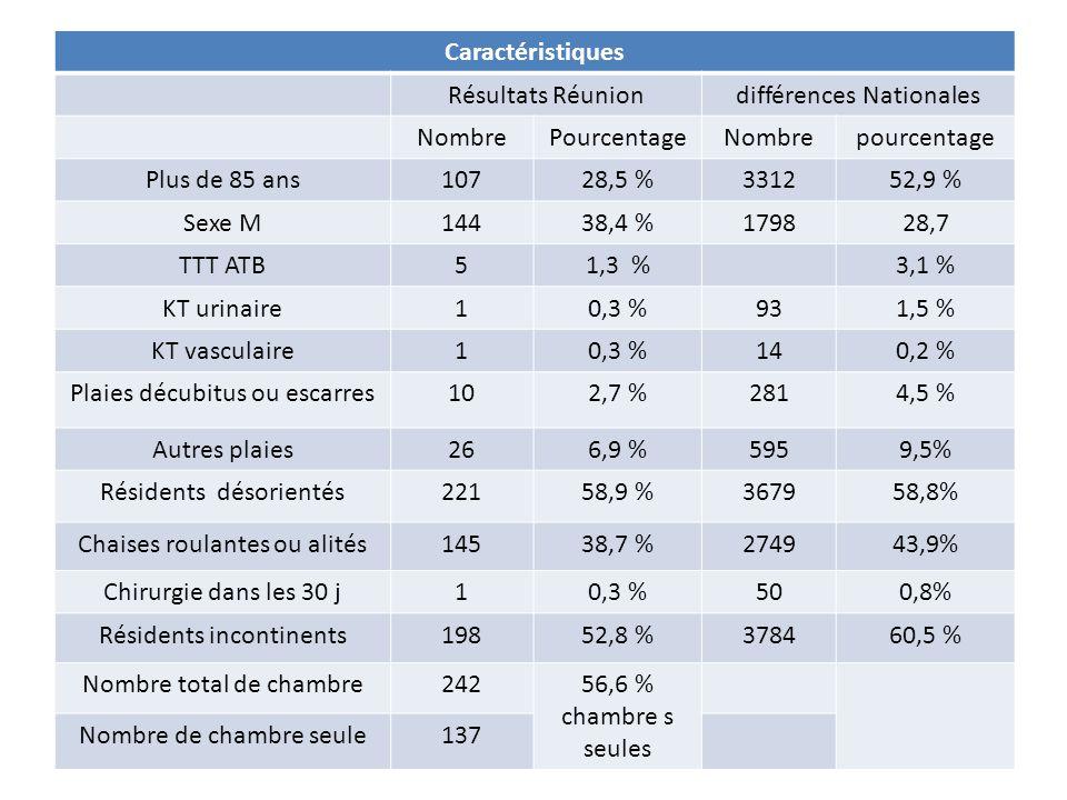 Conclusion (1) Echantillon limité, non aléatoire en National – 0,6 % des EHPAD enquêtés soit 0,9 % des résidents – Résultats non généralisables Plus représentatif à la Réunion – 1/3 des EHPAD et 40 % des résidents Mais interprétation prudente des résultats – Etablissements choisis comme en Nationale Contraintes de faisabilités et délais très court – Différence démographique (Réunion/Métropole INSEE 2006) 60-74 ans = 8% à la Réunion contre 13% 75 ans et plus = 3% à la Réunion contre 8%