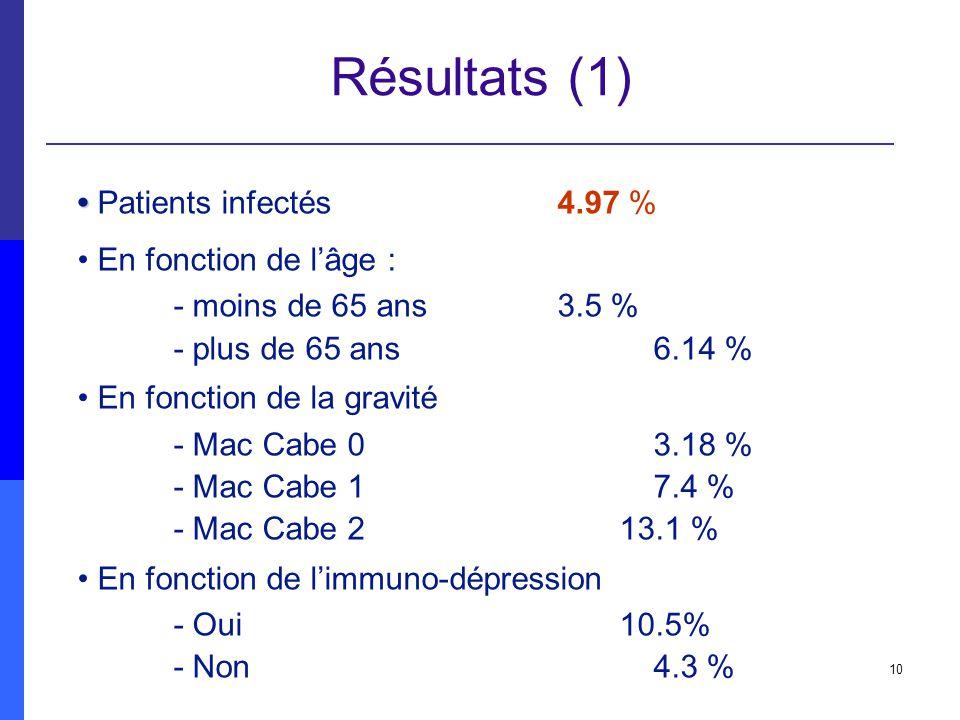 10 Résultats (1) Patients infectés4.97 % En fonction de lâge : - moins de 65 ans3.5 % - plus de 65 ans6.14 % En fonction de la gravité - Mac Cabe 03.1