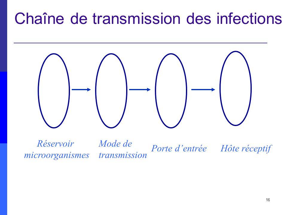 16 Chaîne de transmission des infections Réservoir microorganismes Mode de transmission Porte dentrée Hôte réceptif