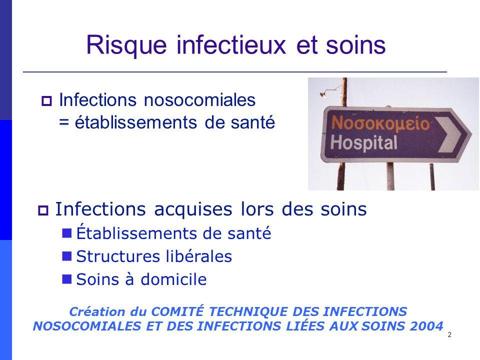 2 Risque infectieux et soins Infections nosocomiales = établissements de santé Création du COMITÉ TECHNIQUE DES INFECTIONS NOSOCOMIALES ET DES INFECTI