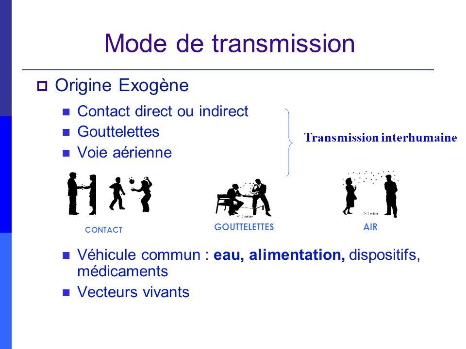 Mode de transmission Origine Exogène Contact direct ou indirect Gouttelettes Voie aérienne Véhicule commun : eau, alimentation, dispositifs, médicamen