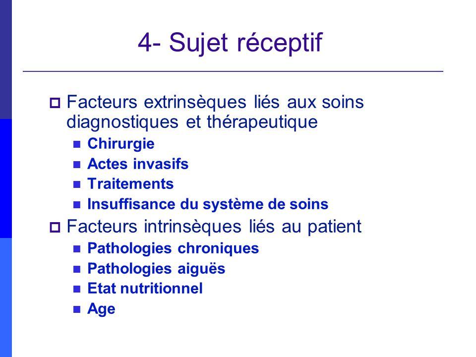 4- Sujet réceptif Facteurs extrinsèques liés aux soins diagnostiques et thérapeutique Chirurgie Actes invasifs Traitements Insuffisance du système de