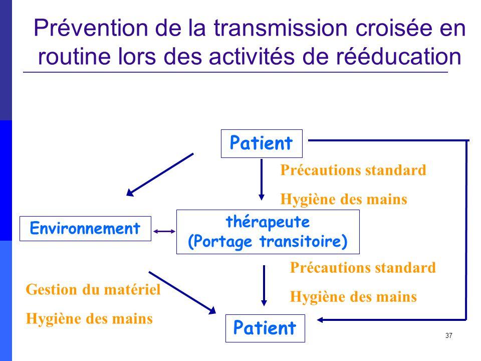 37 Prévention de la transmission croisée en routine lors des activités de rééducation Environnement Patient thérapeute (Portage transitoire) Précautio