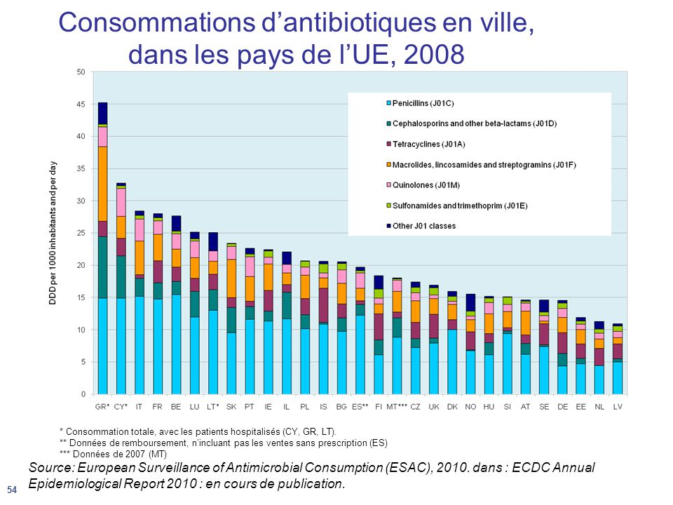 Source: European Surveillance of Antimicrobial Consumption (ESAC), 2010.