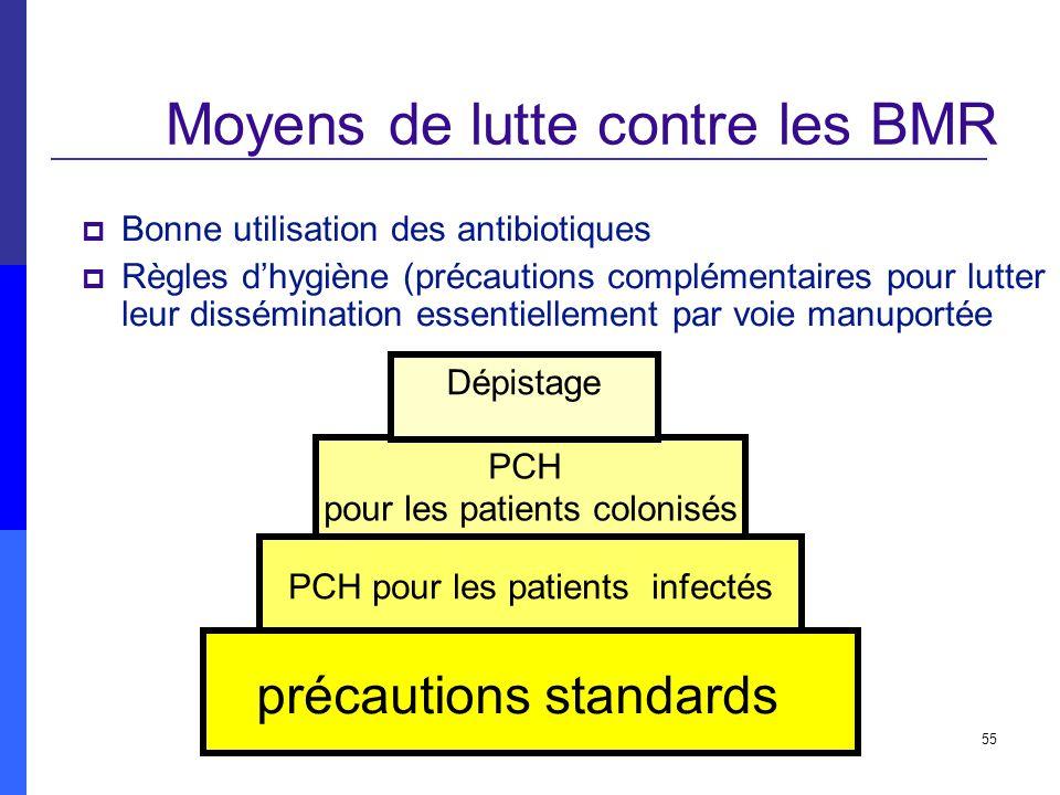 55 Bonne utilisation des antibiotiques Règles dhygiène (précautions complémentaires pour lutter leur dissémination essentiellement par voie manuportée