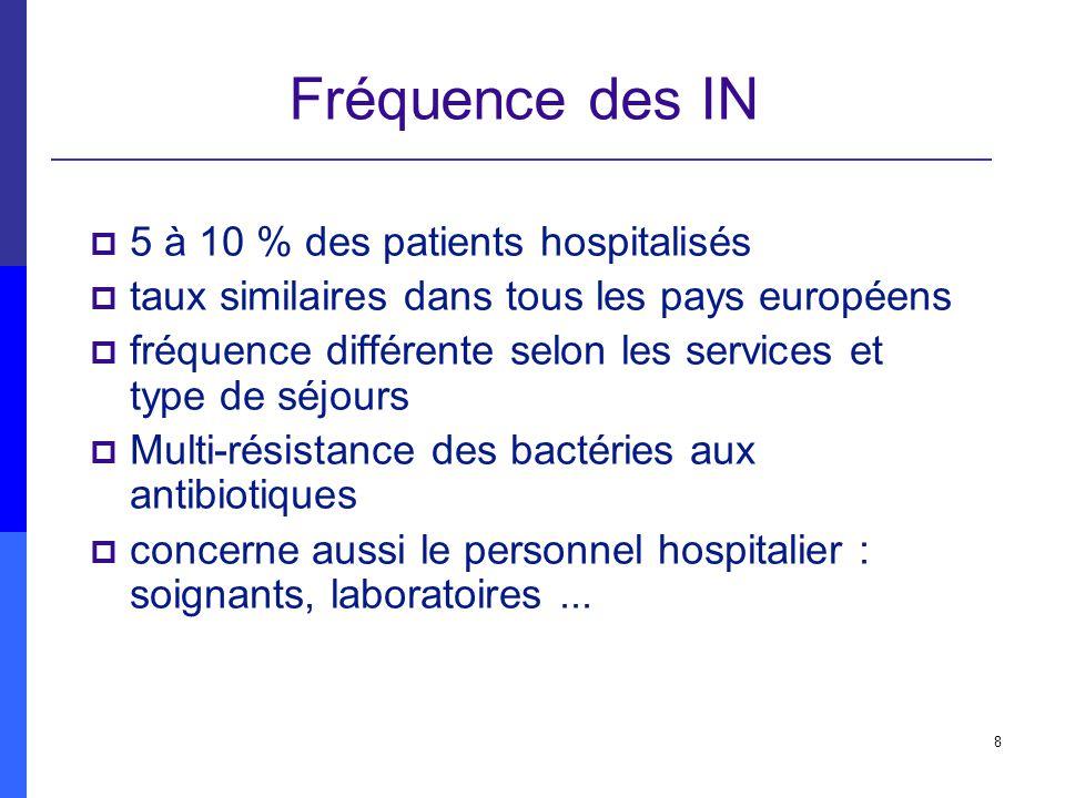 8 Fréquence des IN 5 à 10 % des patients hospitalisés taux similaires dans tous les pays européens fréquence différente selon les services et type de