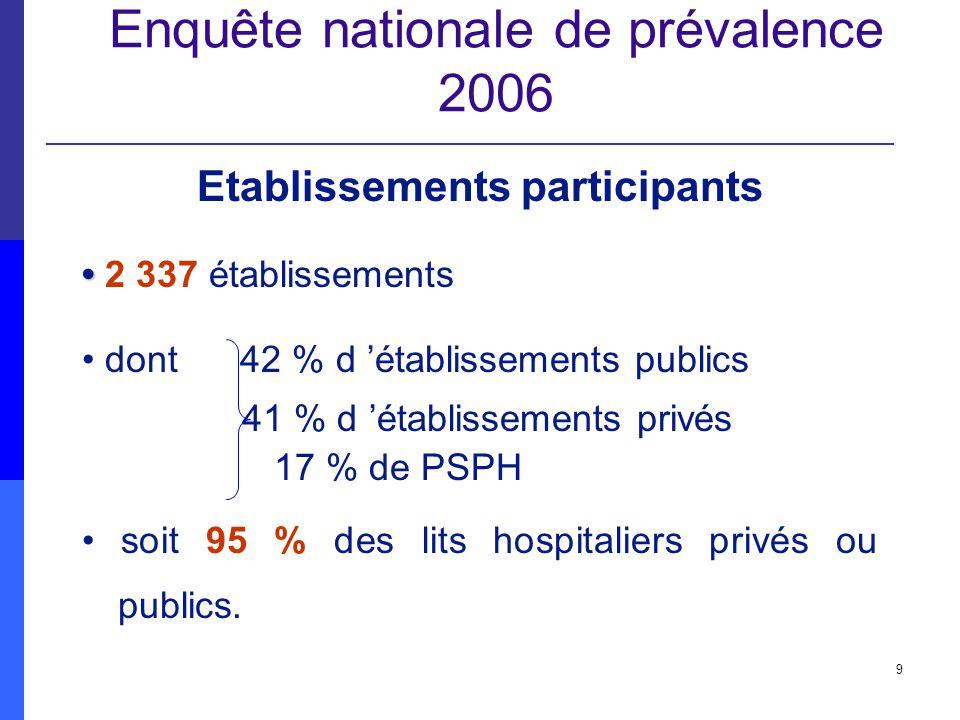9 Enquête nationale de prévalence 2006 Etablissements participants 2 337 établissements dont 42 % d établissements publics 41 % d établissements privé