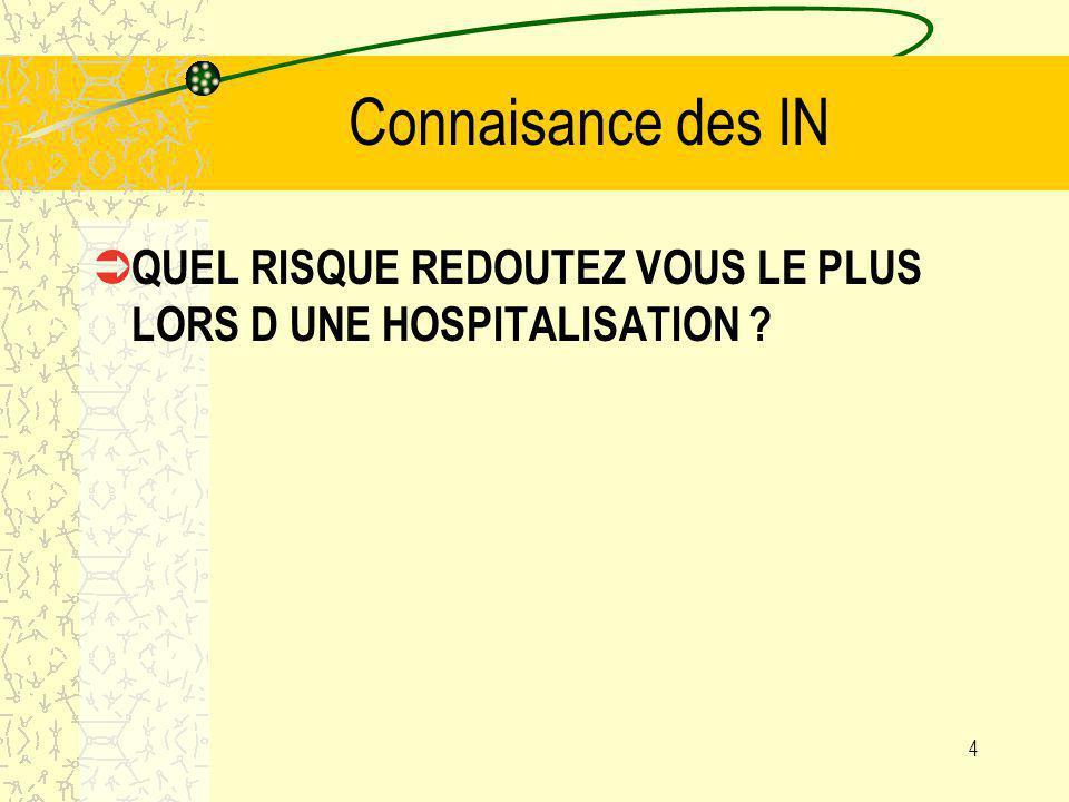 Connaisance des IN QUEL RISQUE REDOUTEZ VOUS LE PLUS LORS D UNE HOSPITALISATION ? 4