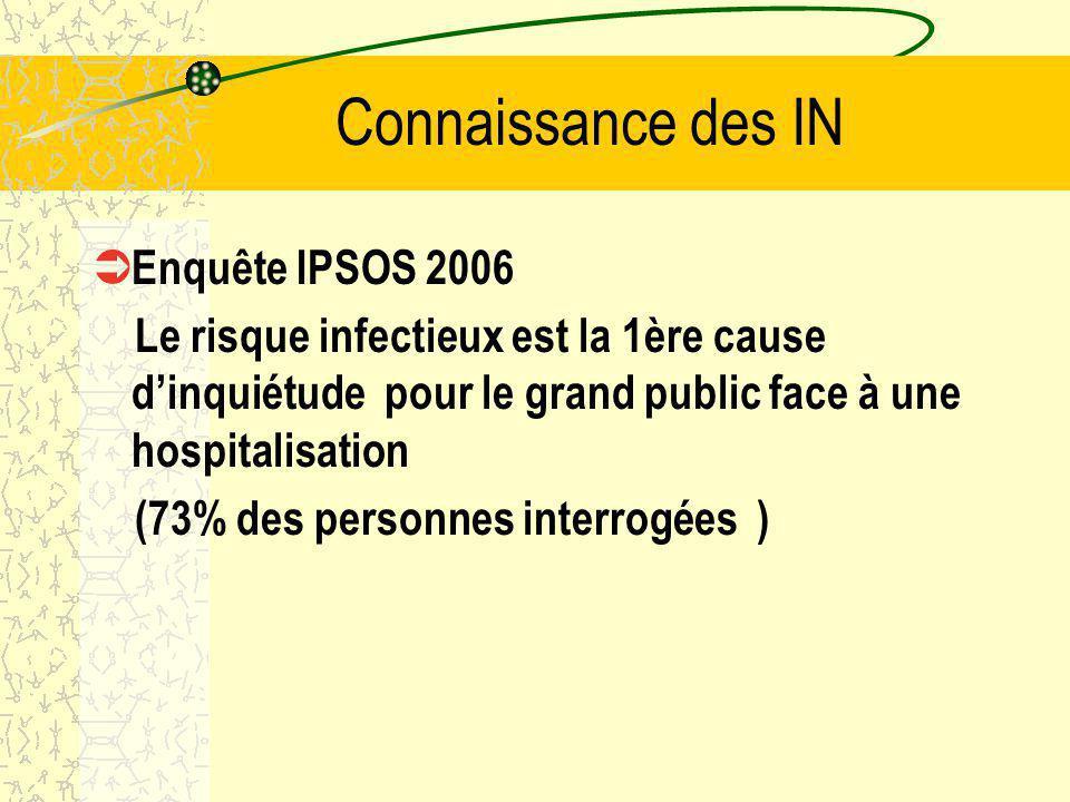 Connaissance des IN Enquête IPSOS 2006 Le risque infectieux est la 1ère cause dinquiétude pour le grand public face à une hospitalisation (73% des personnes interrogées )