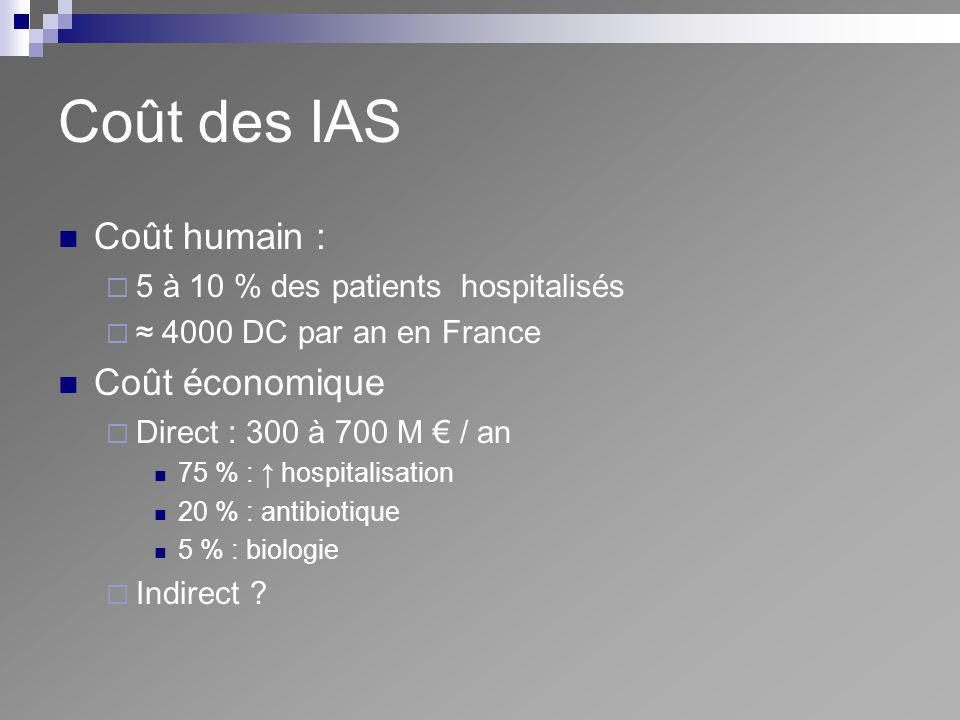 Coût des IAS Coût humain : 5 à 10 % des patients hospitalisés 4000 DC par an en France Coût économique Direct : 300 à 700 M / an 75 % : hospitalisatio