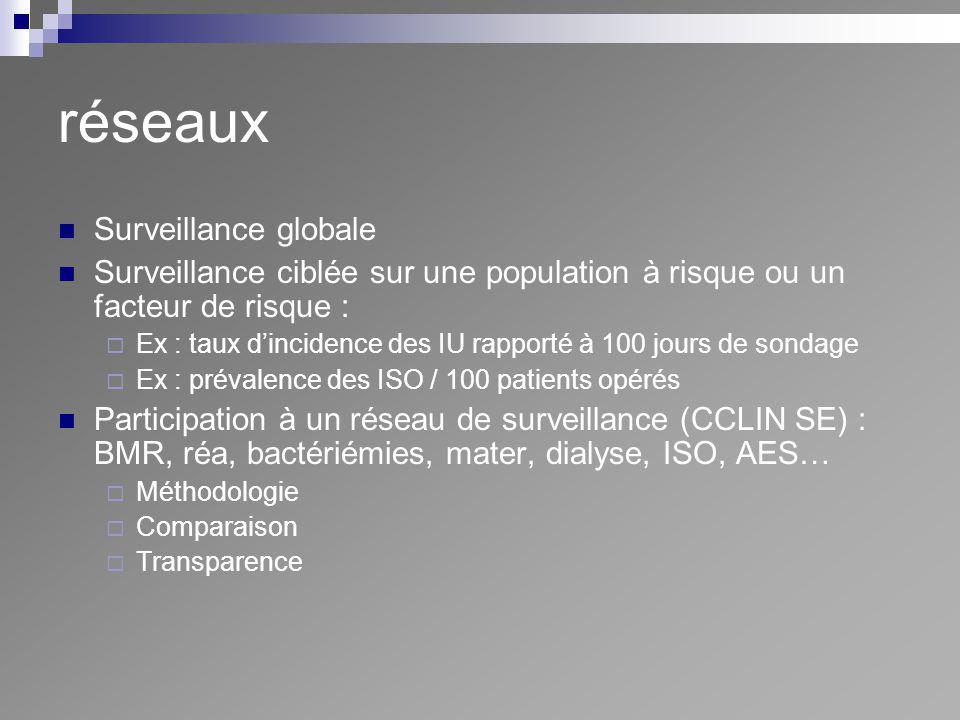 réseaux Surveillance globale Surveillance ciblée sur une population à risque ou un facteur de risque : Ex : taux dincidence des IU rapporté à 100 jour